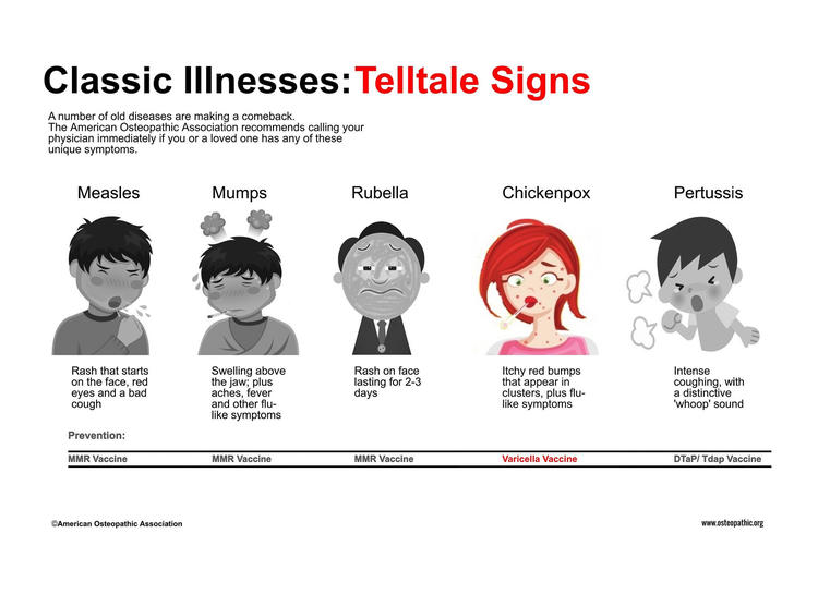 Telltale Signs of Classic Illnesses